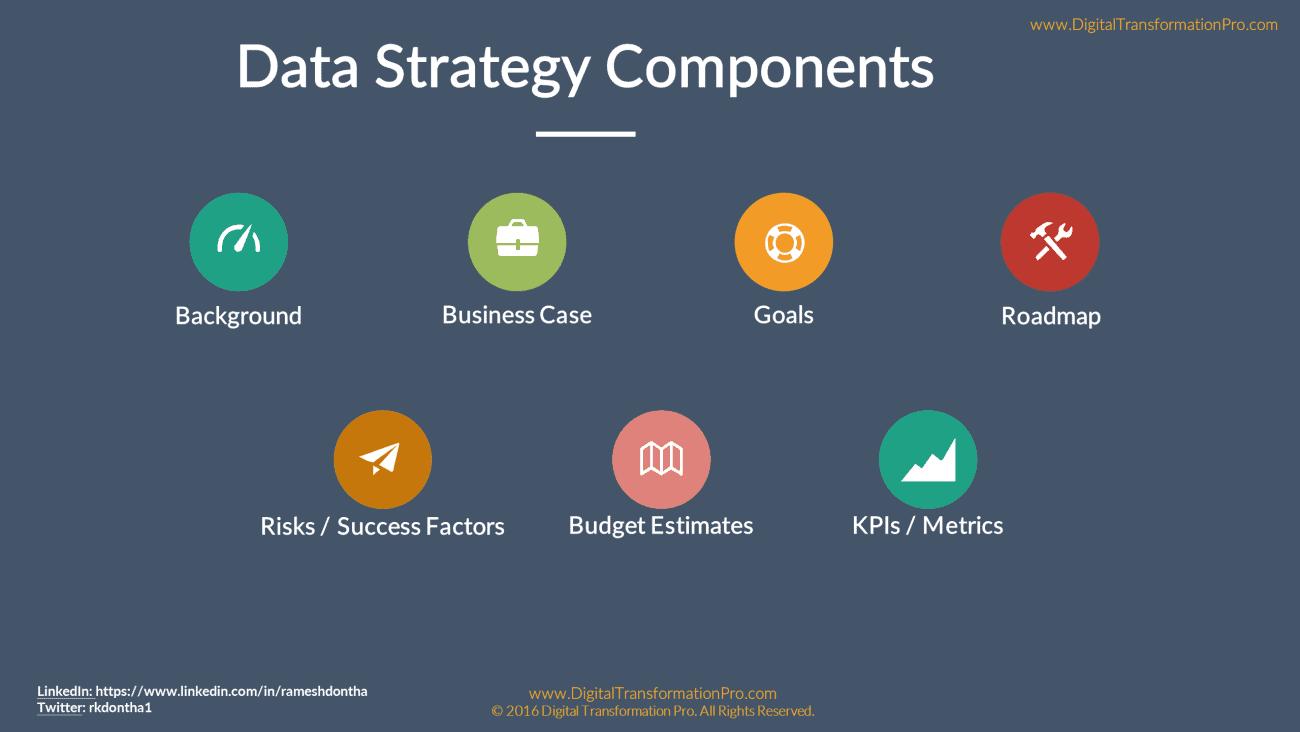 data-strategy-iii
