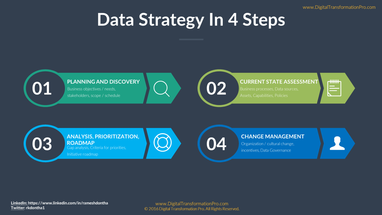 data-strategy-ii