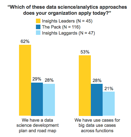data science platforms 2
