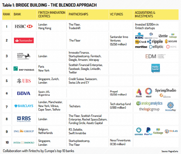 banks fintechs collaboration