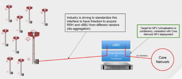 Virtual RANs Simplify Administration and Increase