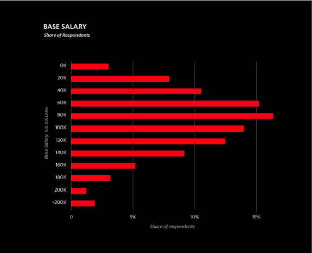 Data scientist salaries in United States